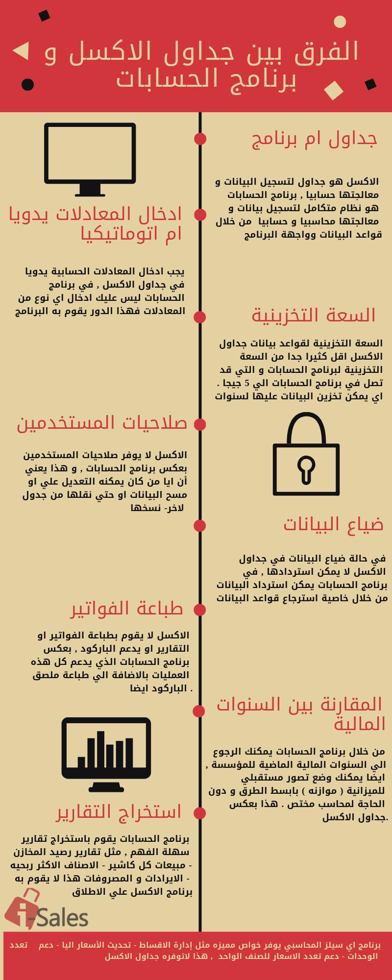 برنامج حسابات المؤسسات